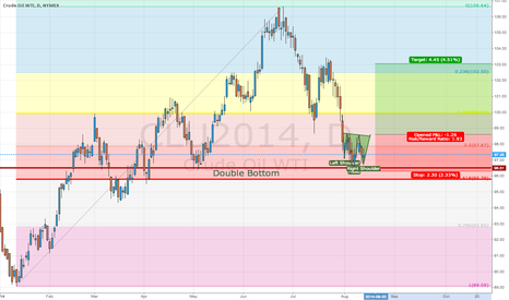 CLU2014: 61.8 Retracement, Double Bottom, Head and Shoulder Confluences