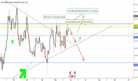 NZDCAD: NZDCAD Overview | Breaking out of a wedge?