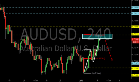 AUDUSD: AUDUSD:Bearish AB=CD Pattern and the 1.618EXT