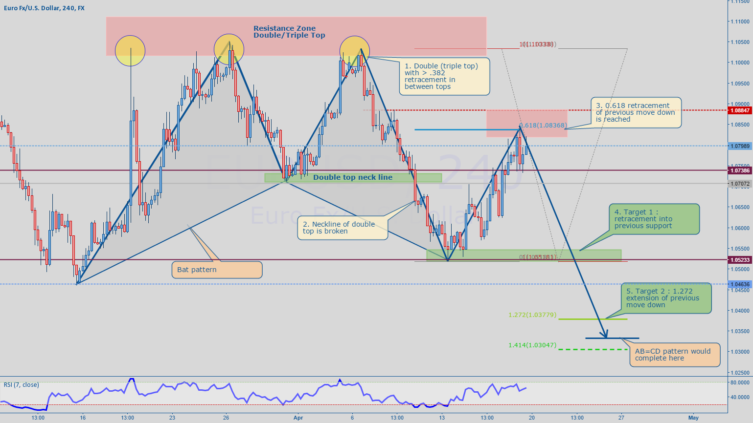 """""""EURUSD - classic 2618 trade"""" by trader Nico.Muselle — published April 19,  2015 — TradingView"""