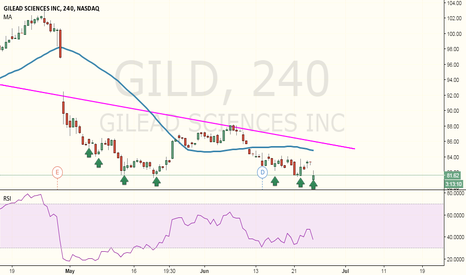 GILD: Possible Long Position