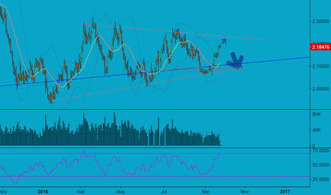 XCUUSD: FUTURE of COPPER