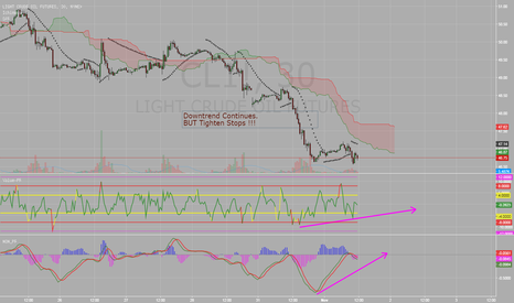 CL1!: Crude Downtrend Continues
