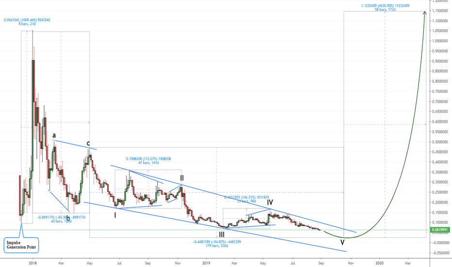 XLMUSD Charts and Quotes — TradingView