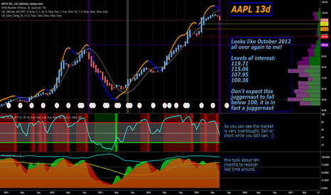 AAPL: I encourage both Adam AND Eve to take a bite of this AAPL!