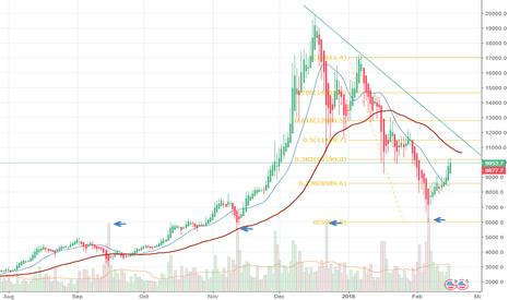BTCUSD: Bitcoin behavior after high volumes.