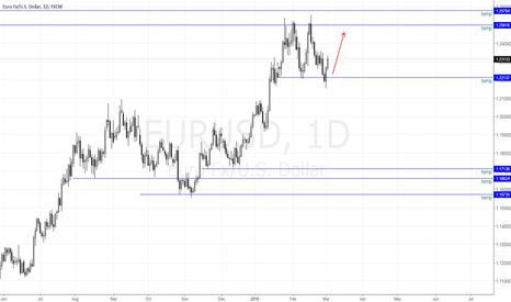 EURUSD: EURUSD Bottom Hit