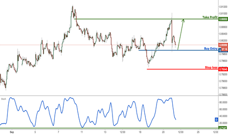 AUDUSD: AUDUSD look to buy on dips for a push up