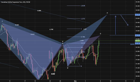 CADJPY: Perfect Gartley, Harmonic Bat and BAMM Trigger all in action