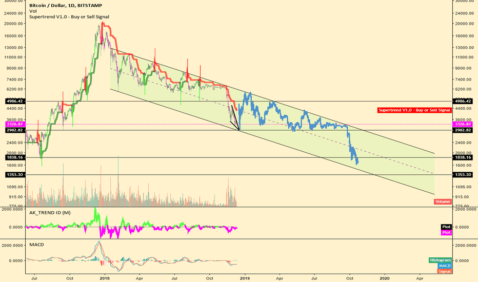 BTCUSD: Could BTC redo the whole process?  I do not know.