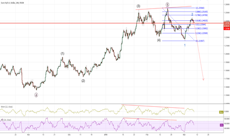 EURUSD: Primary wave complete, indicators diverging at top.