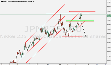 JPN225: Try to sell the Nikkei again