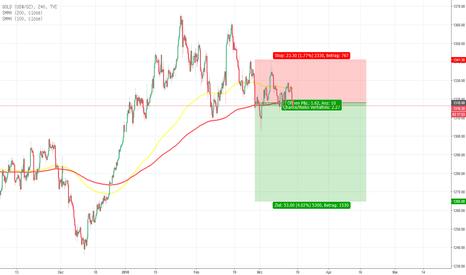 GOLD: Gold Short/Long Term Trade - US Dollar (US Dollar - Gold)