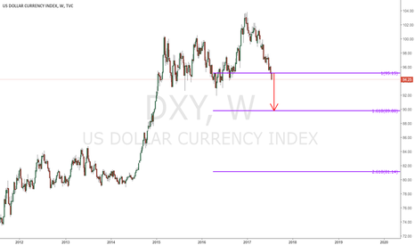 DXY: Dollar - $DX - Weekly chart