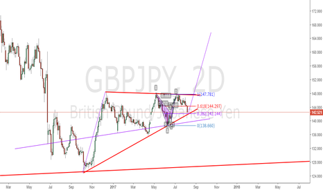 GBPJPY: GBPJPY Long when reaches 142.144