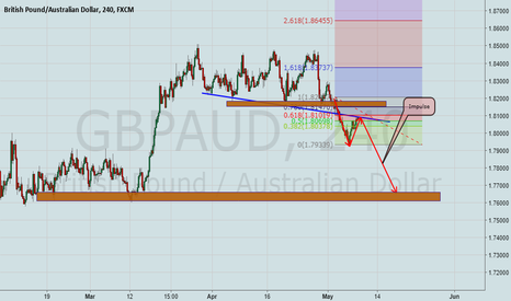 GBPAUD: GbpAud is a sell  now!