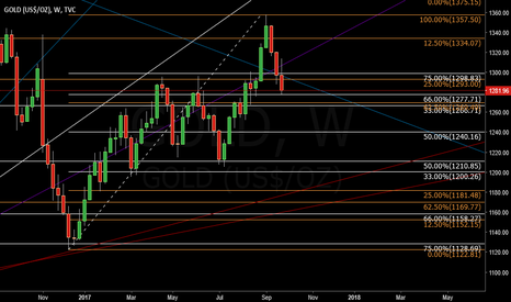 GOLD: weekly gold