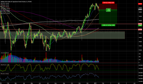 JPN225: Nikkei short trade