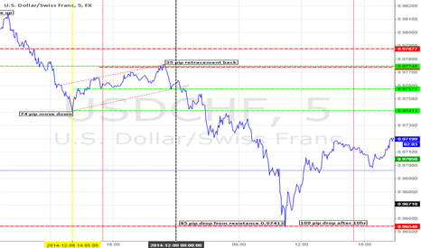 USDCHF: Market Maker Cycle 5 min Chart