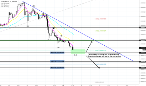 TRXBTC: TRON - 618 FIB level hit
