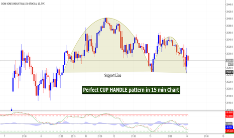 DJI: Perfect CUP HANDLE pattern in 15 min Chart
