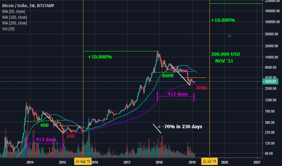 BTCUSD: Bottem BTC in at 3000? Long term insight