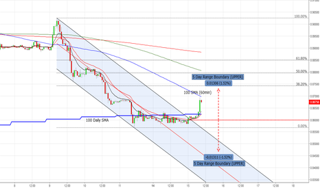 EURGBP: EURGBP . . . not convinced of uptick