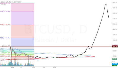 BTCUSD: Yet another theory