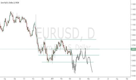 EURUSD: SHORT idea for long term