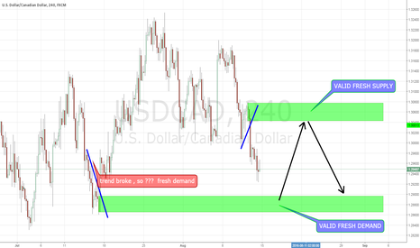 USDCAD: USDCAD taking some good trades