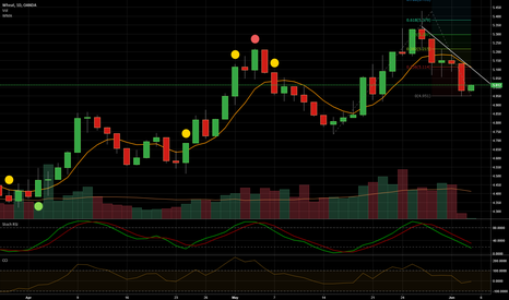 WHEATUSD: This decline distance matches the previous moves down