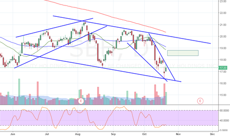 SBH: Breakout point of a falling wedge