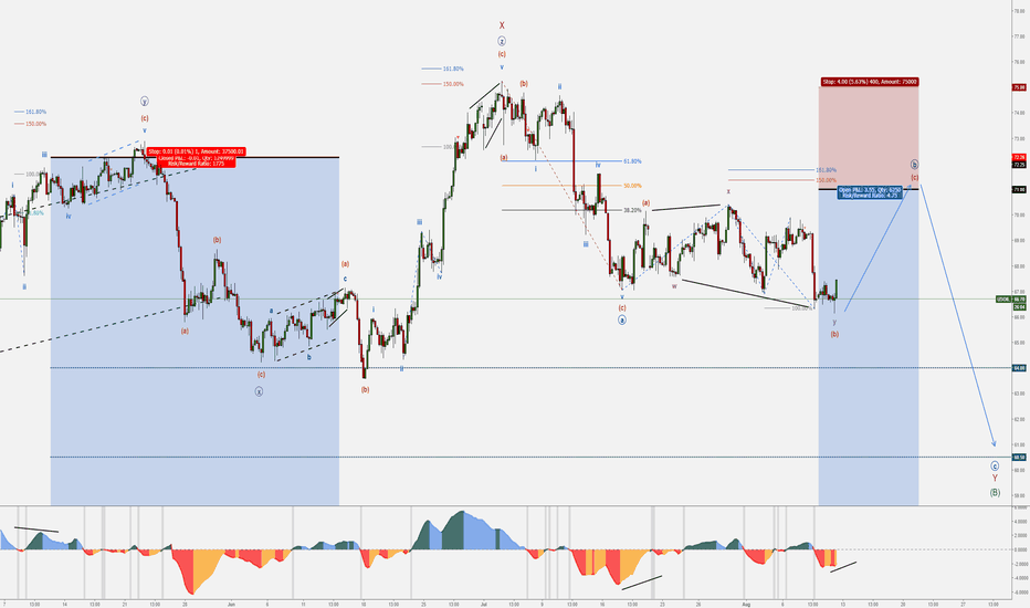 USOIL: 4 – USOIL (WTI) – August Trade Set-ups