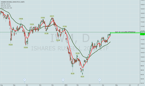 IWM: BOUGHT IWM JULY 15 113 LONG STRADDLE (GAMMA SCALP)
