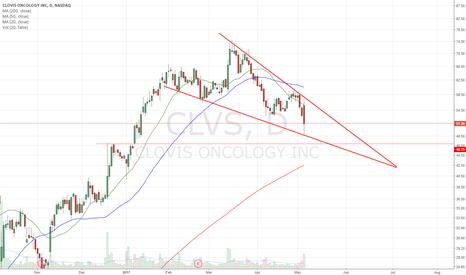 CLVS: Descending Wedge