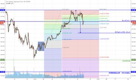 USDJPY: USD/JPY 短期ダブルトップ形成か