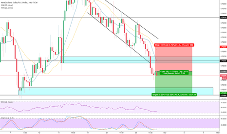 NZDUSD: Continuing The Fall
