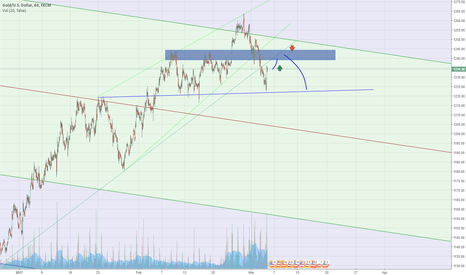 XAUUSD: Gold Head & Shoulders forming?
