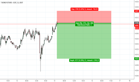 ZB1!: Time to short for a 3 to 1 r/r