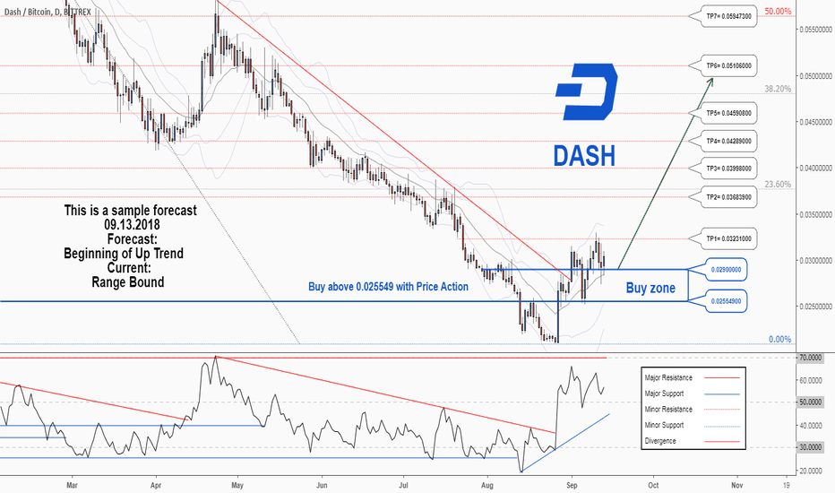 DASHBTC: There is a probability of resuming the uptrend in DASHBTC