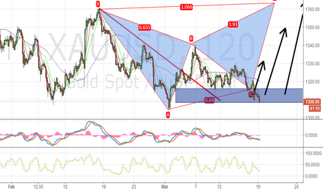 XAUUSD: Long gold at blue zone