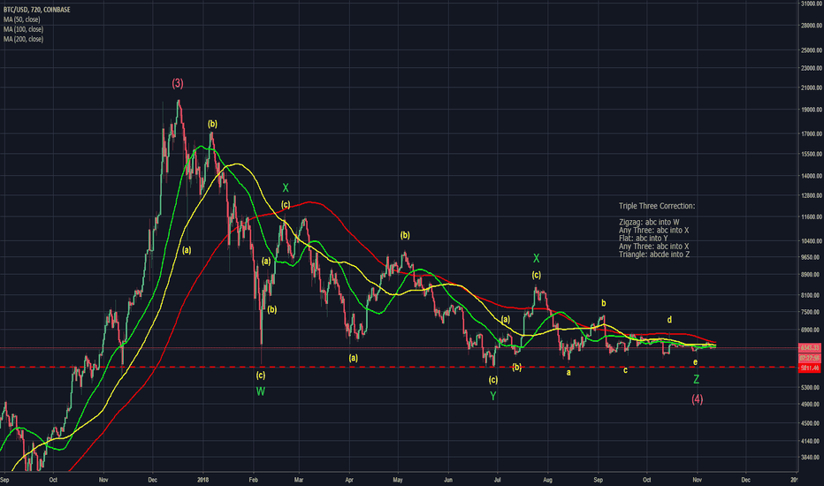 BTCUSD: BTC Triple Three Correction