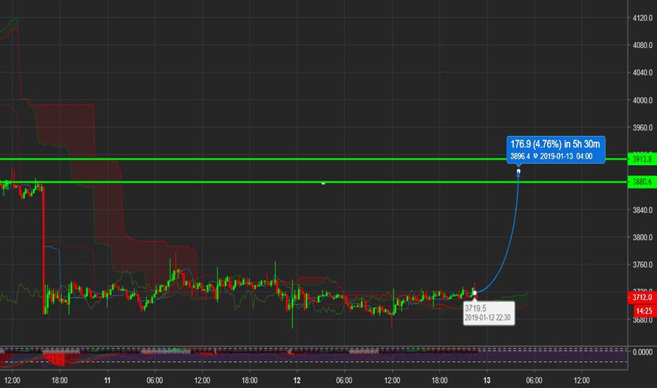BTCUSD: Bitcoin's Next BART Move