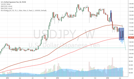 USDJPY: USDJPY retest 200 Week Moving Average