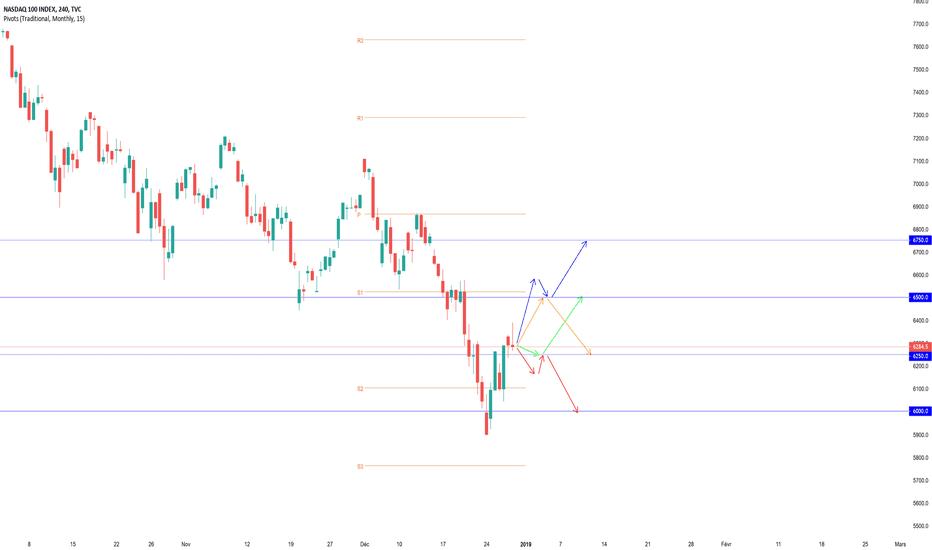 NDX: Projections Swing NASDAQ