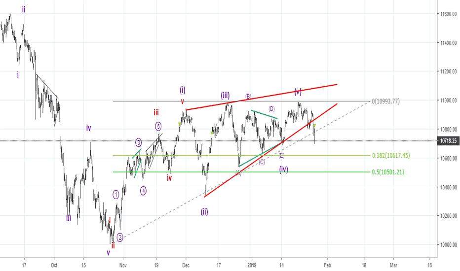 NIFTY: Ellott Wave -  correcting diagonal