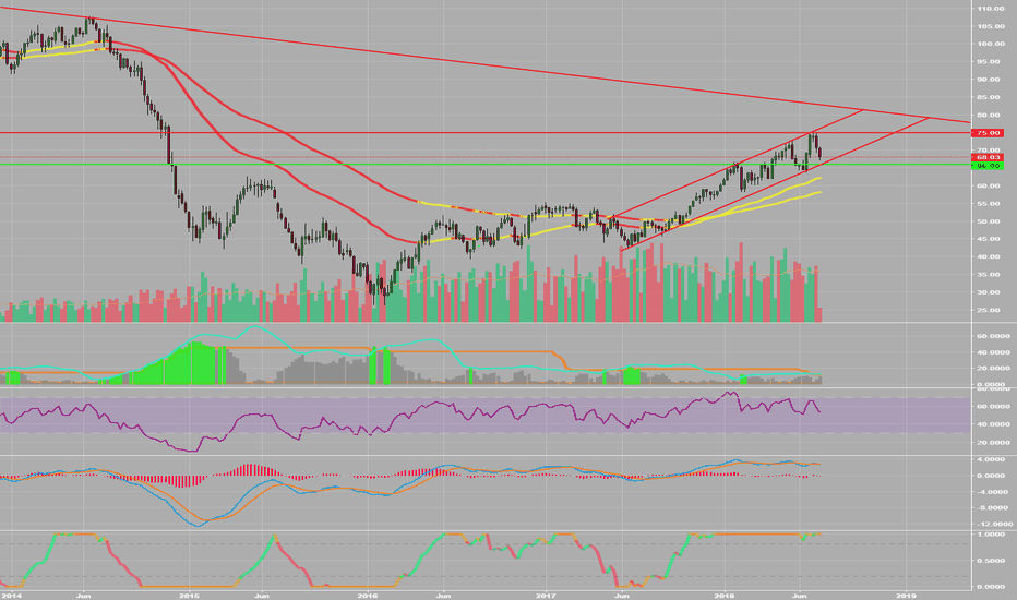 CL1!: Bounce off 66?