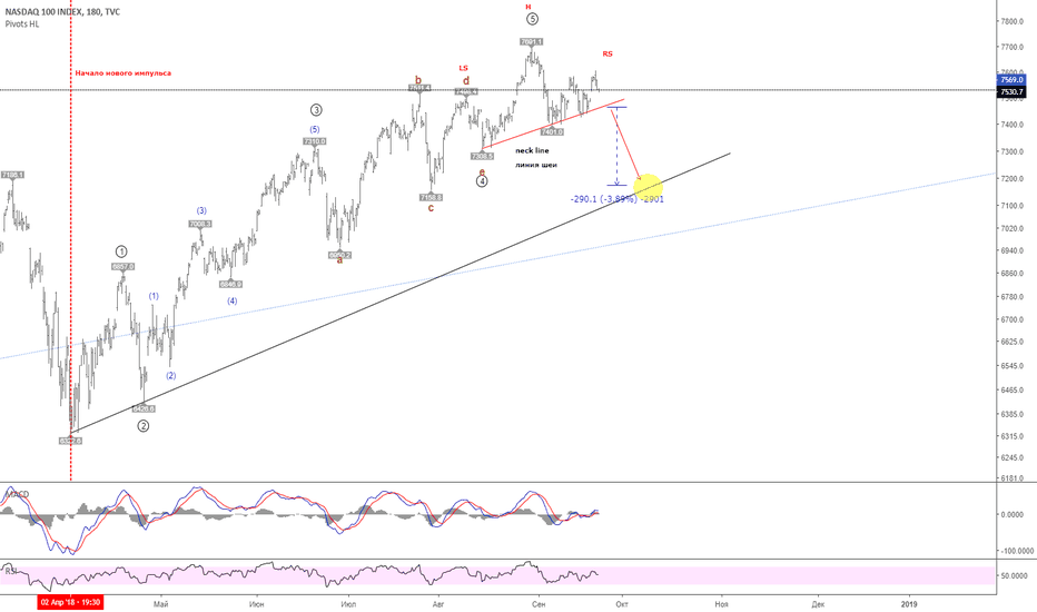 NDX: Possible HEAD&SHOULDERS