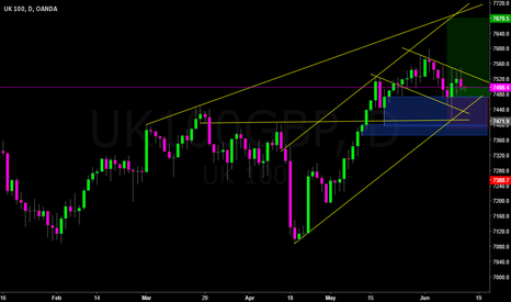 UK100GBP: Green Arrow 8: Following the trend with bullish power candle