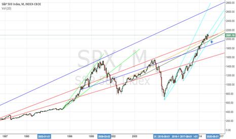 SPX: SPX bull market inflection point